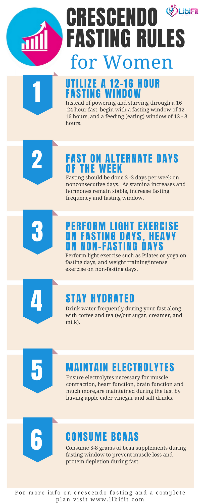 Easily Begin Intermittent Fasting with Crescendo Fasting - Libifit
