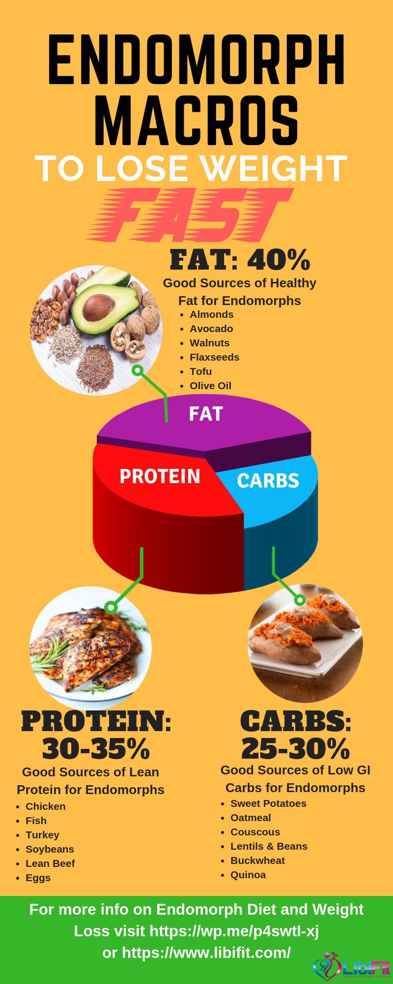 keto diet and endomorph