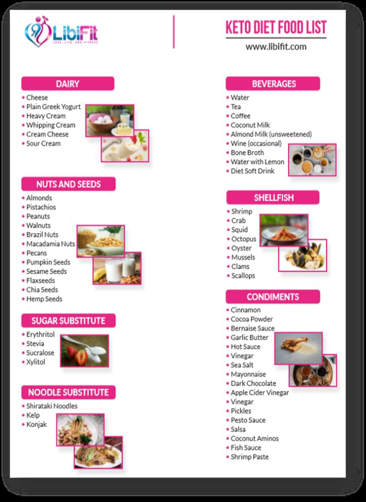 The Ultimate Ketogenic Diet Food List Pdf Libifit