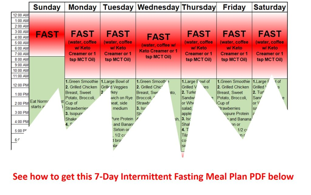 Easy Intermittent Fasting Meal Plan Pdf To Jumpstart Weight Loss Libifit